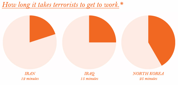 How long it takes terrorists to get to work.
