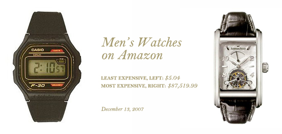 Men's Watches on Amazon